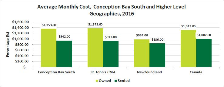 Release 9 Housing Housing Cost Conception Bay South experienced a higher monthly cost of owned housing per month when compared to the the province, and the country, but less than the