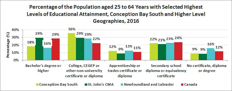 Release 11 Education Educational Attainment by Population Quick Facts In 2016, 89.