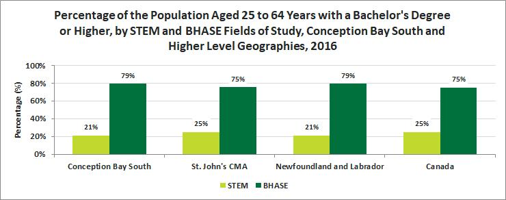 Release 11 Education STEM vs BHASE Quick Facts In Conception Bay South, 11.
