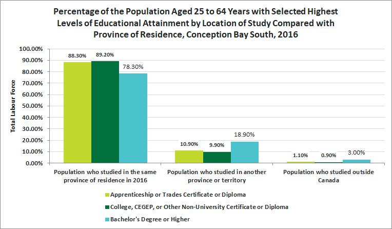 Release 11 Education Location of Study Quick Facts The largest percentage of level of education studying outside of Canada was Bachelor s Degree or Higher with 3%.