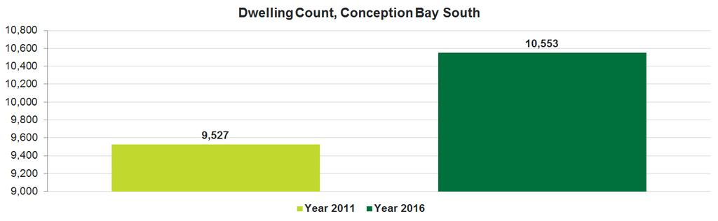 Release 1 Population and Dwelling Counts Dwelling Counts Quick Facts In 2016, Conception Bay South had