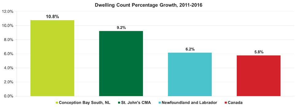 John s CMA as a whole, the number of private dwellings increased 9.2%.