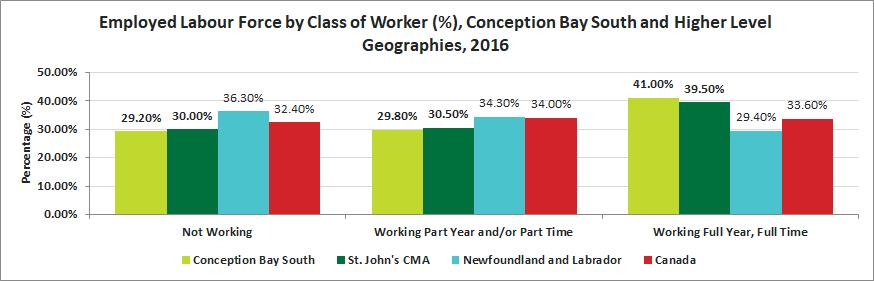 Release 12 Labour Work Activity in the Past Year Conception Bay South had the highest percentage of individuals working full year, full time in comparison to St.