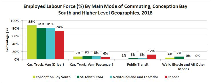 In comparison, Conception Bay South (88%) has a higher proportion of