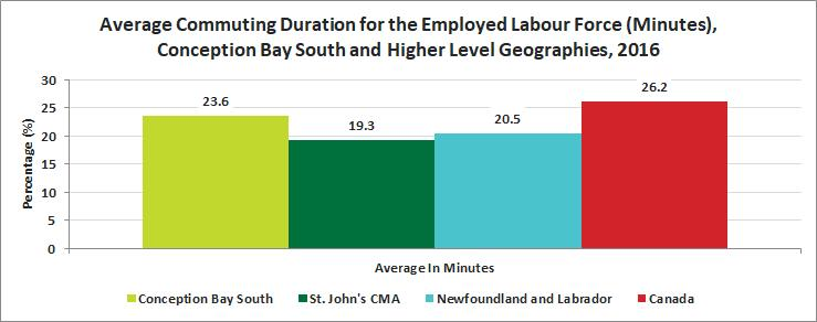 Release 13 Journey to Work Average Commute Time The average commute time for the labour force in