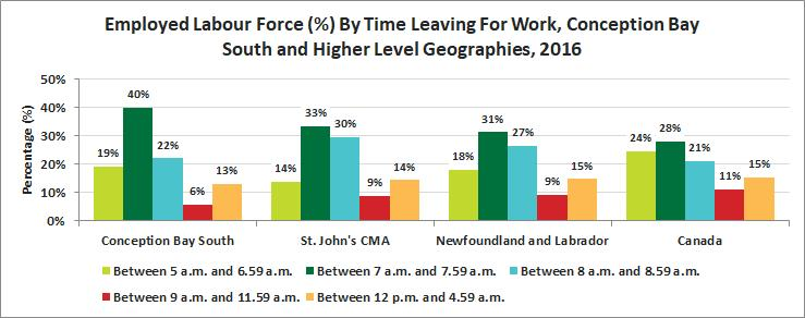 Release 13 Journey to Work Time Leaving for Work 40% of the labour force in Conception Bay South left for work between the hours of 5am and 6:59am.