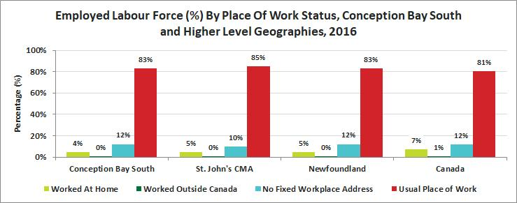 Release 13 Journey to Work Place of Work Status From 2011 to 2016 there was an increase of 11% in individuals working from home.