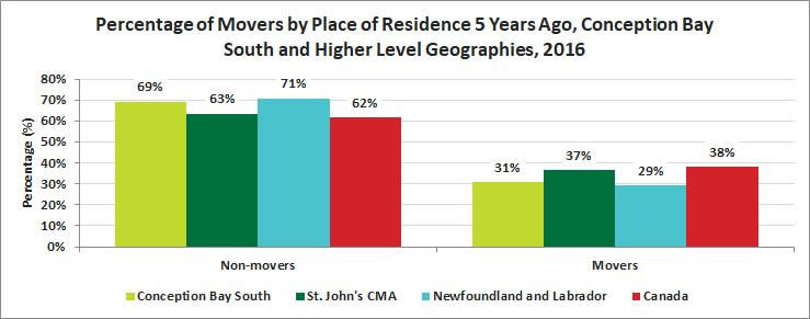 Release 15 Mobility and Migration Mobility Status 69% of Conception Bay South residents lived in the same residence in 2016 as five years