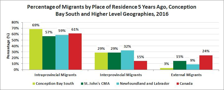 Release 15 Mobility and Migration Migration Status In 2016, 69% of migrants to Conception Bay South came from within the province of Newfoundland.