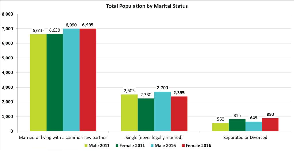 Release 5 Families, Household and Marital Status Marital Status Quick Facts Overall the total population by marital status in Conception Bay South has grown across all marital status segments.