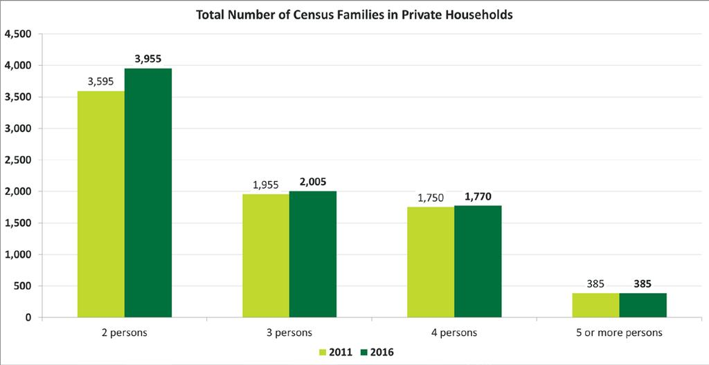 Release 5 Families, Household and Marital Status Total Number of Census Families in Private Households Quick Facts The total number of census families in private households in Conception Bay South