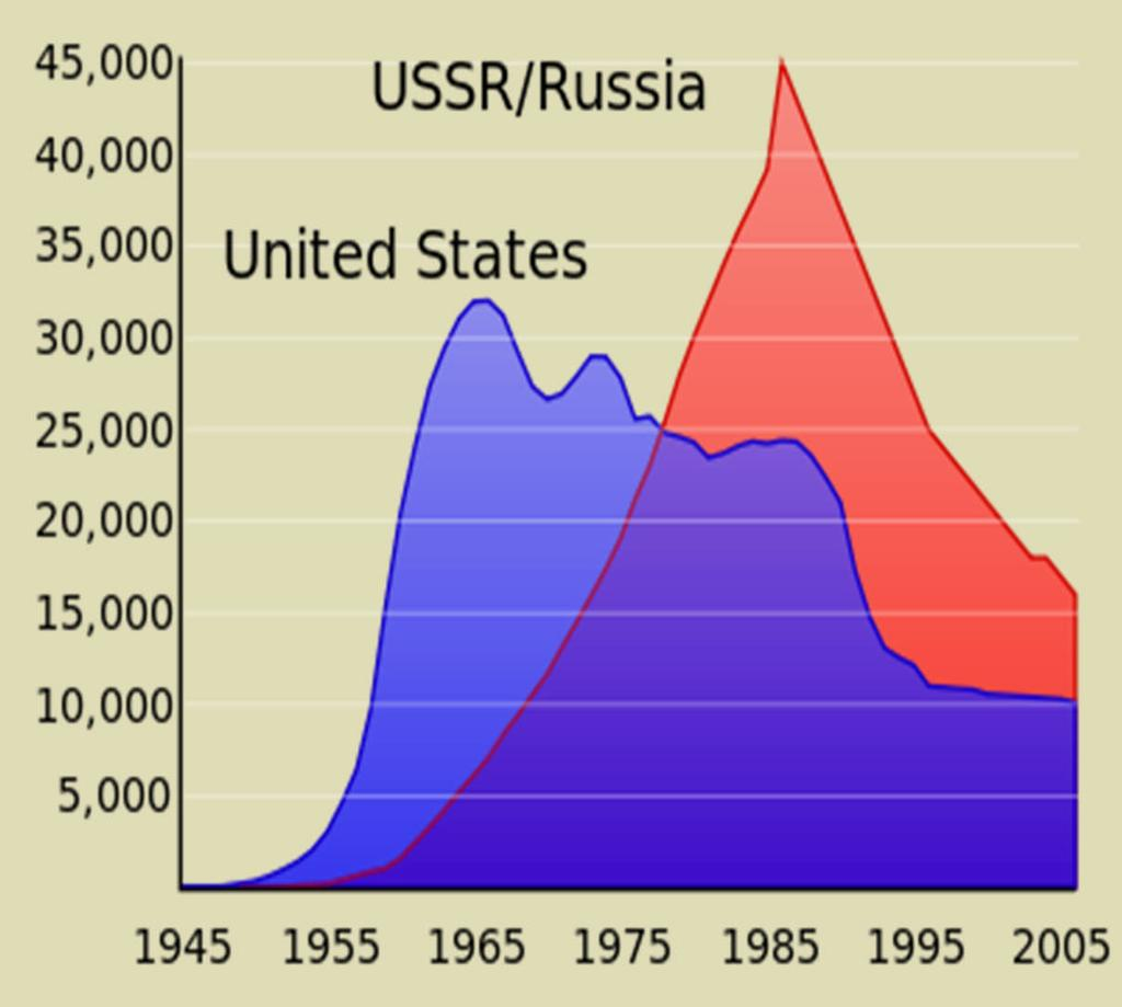 Economic Problems After the end of WW2, both the US and USSR had powerful economies.