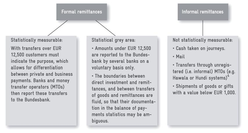 Figure 1: Documenting remittances in Germany The first diagram shows why it is impossible to completely document remittances in Germany.