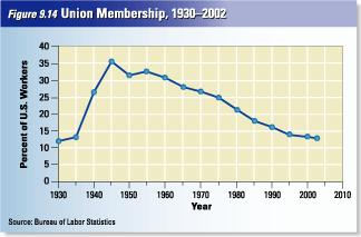 A New Direction for Unions The NIRA s requirement that every worker had the right to join a union was picked up by unions & translated by leaders as the