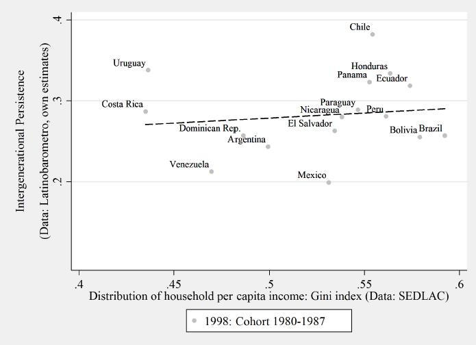 Great Gatsby Curve for Latin America: 1998 Cohort Source: Neidhöfer (2016):