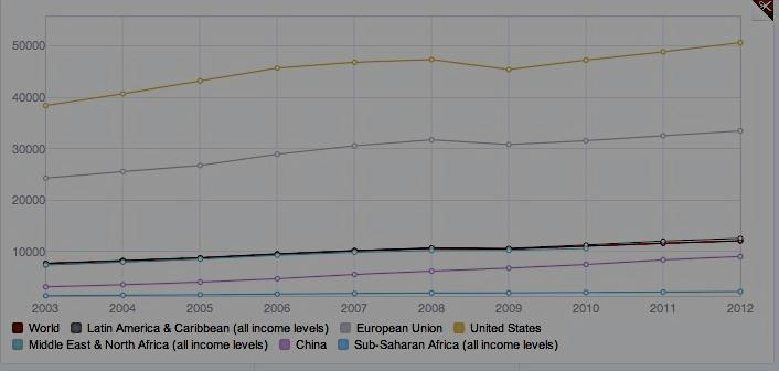 Latin America GROSS NATIONAL INCOME PER CAPITA PPA ( CURRENT US$) UNITED SATES EUROPEAN