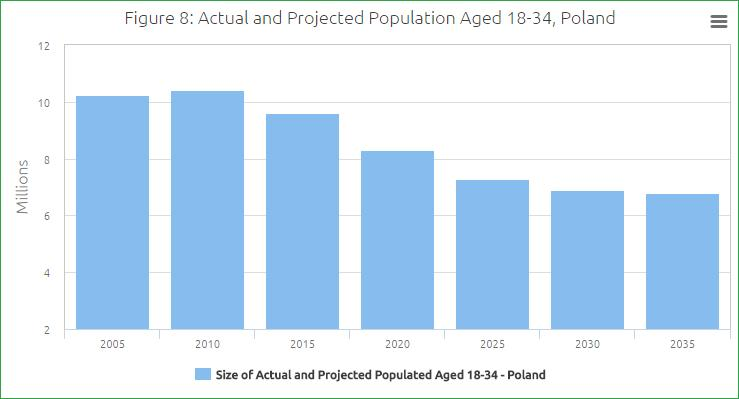 Figure 8: Actual and Projected Population Aged 18-34, Poland. 42. The extent to which the falling population reduces the scale of immigration partly depends on what countries do to address it.