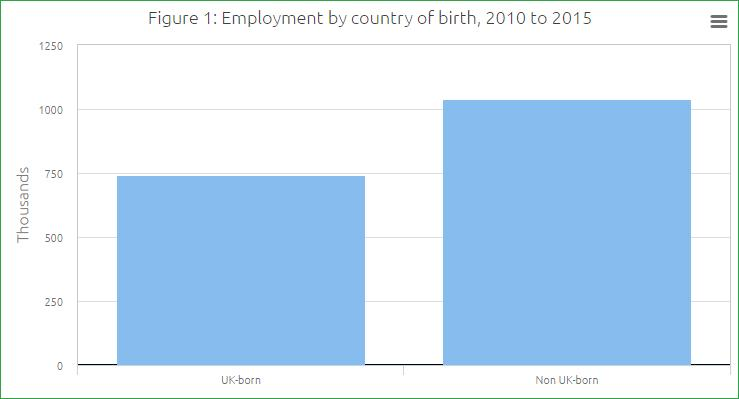 Figure 1: Employment by country of birth, 2010 to 2015 12. Many EU migrants came to the UK to find work from southern Europe (e.g. Greece, Italy, Portugal, Spain); many were young people fleeing high unemployment.