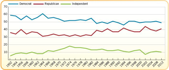 Voter s Partisanship, 1952-2012 This chart includes leaners as party of each party s id (i.e. someone who