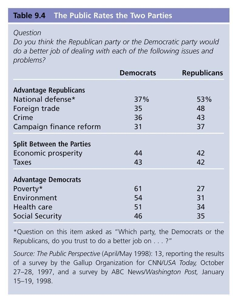 Differences in Public Opinion Most Americans see a difference between what each party