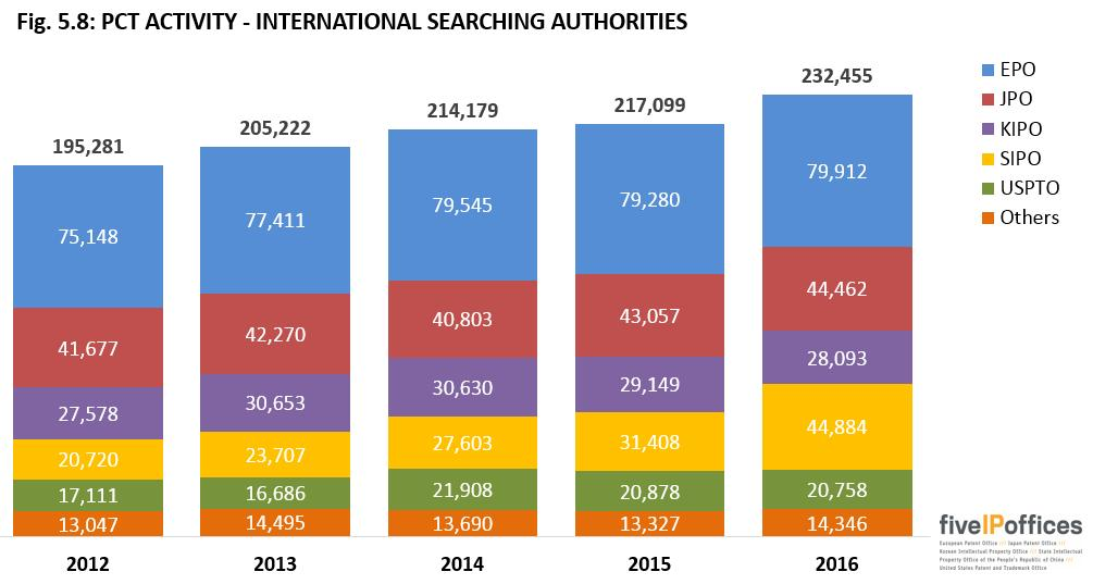 Fig. 5.8 shows the breakdown over time of the numbers of international search requests to offices as ISA, for those applications for which information is known.