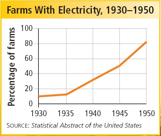 The Rural Electrification Administration helped bring power to isolated rural areas.