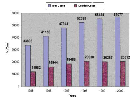 The total number of cases and cases decided from 1995 to 2000 Remarks: 1 New Cases Filed The number of cases filed in 1999 was 23,648 cases. This number represents: A 3.