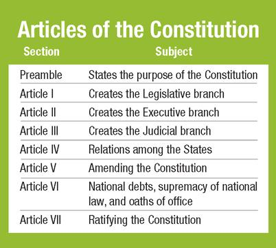 Outline of the Constitution The Constitution is organized in a simple fashion and is fairly brief.