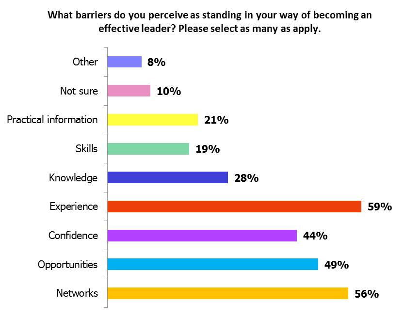 Percentage of respondents who selected that barrier as affecting their ability to become a