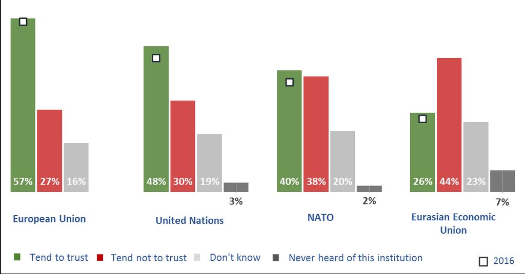 FIGURE 3 Trust towards different institutions (Q2.