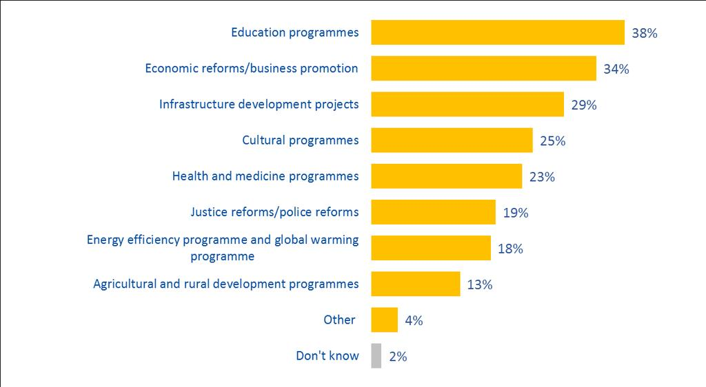 more specific programmes financed by the EU (tab. 3). Awareness is also relatively high in Georgia (42%), followed by Azerbaijan (38%). TABLE 3 Programmes financed by the EU Q2.6.