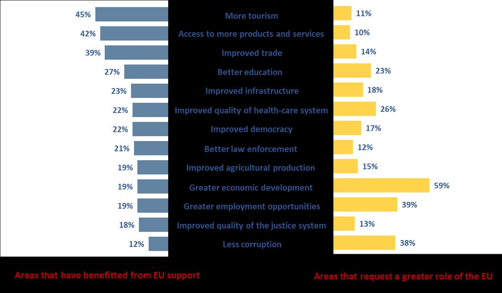 On the other hand, the EU s contribution to fighting corruption was seen as the least effective: nearly 90% of the population considered the EU s support to be not at all or not very effective in