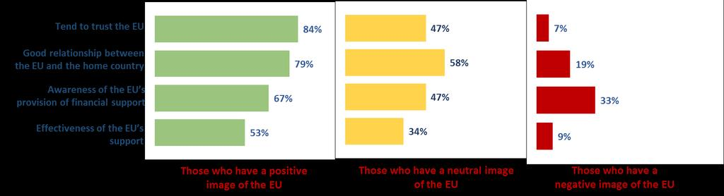 3.2.3. Attitudes towards the EU: a snapshot In this section, the attitude of EaP citizens towards the EU has been analysed according to three main profiles: individuals who have a positive image of