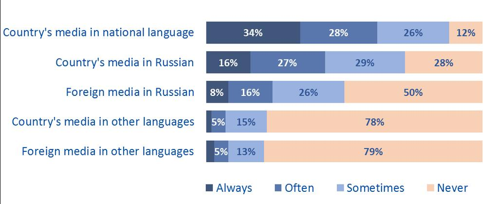 In general, word of mouth is named by 57% of EaP country residents as the most frequently used information source, while Ukrainians appear to be more dependent on this channel (65%) compared to