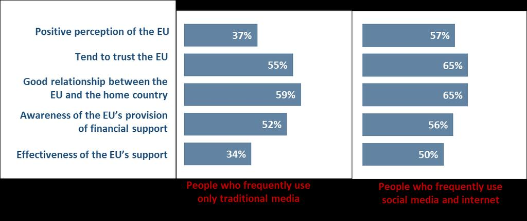3.3.3. Sources of information and attitude towards the EU As in section 3.3.1, the attitudes of the residents of EaP countries towards the EU have been analysed according to two main profiles people