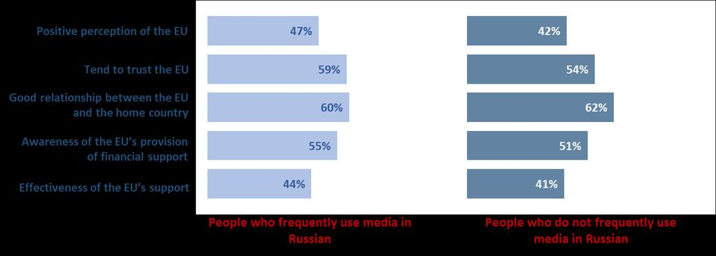 FIGURE 18 Frequent usage of media in Russian and attitude towards the EU Percentages refer to citizens who have heard about the EU 3.4.