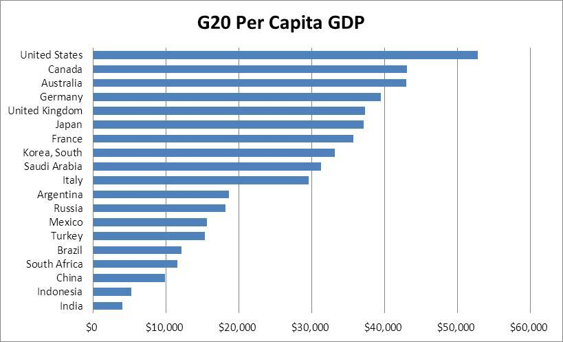 G20 Roster G20 GDP Growth China Indonesia India Turkey Saudi Arabia Argentina Korea, South Australia Brazil South Africa