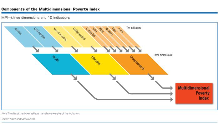 Multidimensional Poverty Index Source: