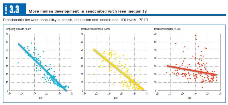 Inequality in Health, Education and Income and