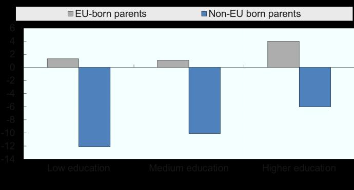Source: EU LFS AHM 2014 This stark difference between different groups of parental origin has important implications.