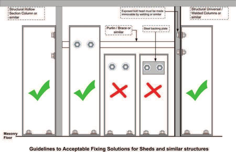 Fixing within a shed structure When a storage cabinet is to be installed in a shed facility you are still required to conform to the Firearms Regulations 1974, Schedule 4, Section 5 (Anchoring)