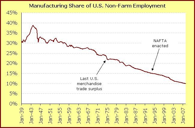 Jobs in manufacturing