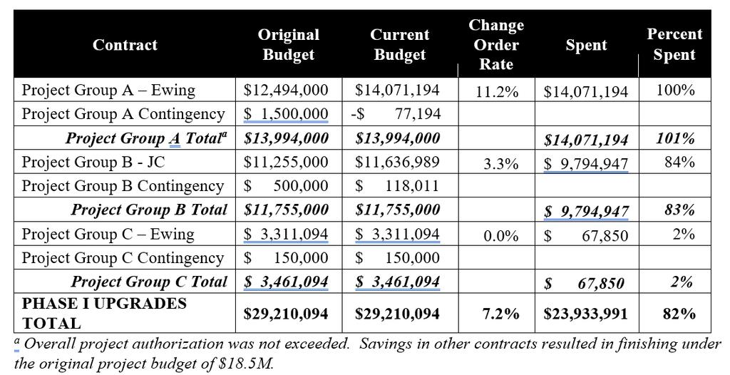 Nampa WWTP Phase I Upgrades: Financial Report The following table shows current financials for Phase I Upgrades: Other Financial Updates: Project Group B will have an unused contingency of $125,000