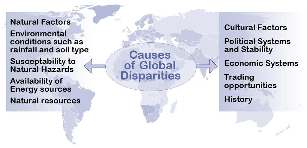 3. Causes of Disparities Disparities can be caused by both natural factors, such as soil fertility, natural resources and climate and cultural factors, such as political and economic systems, and