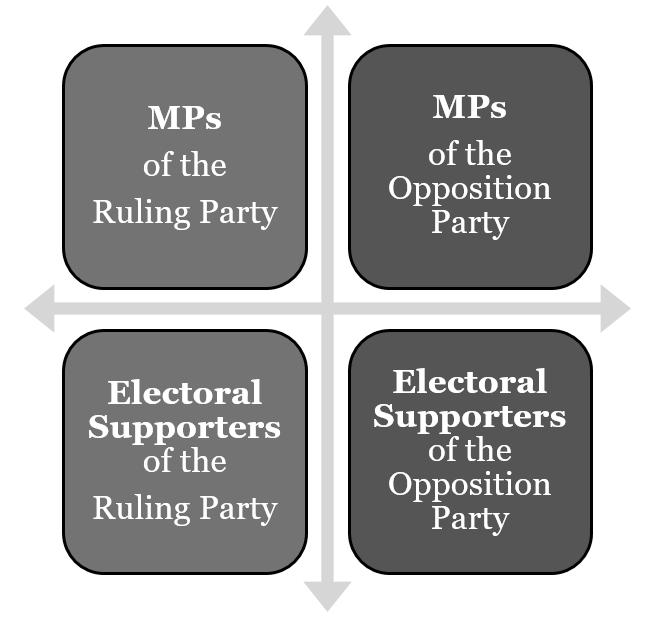 control socio-economic polarization. Hence, confrontation and compromise are two essential aspects the political party in democracy.