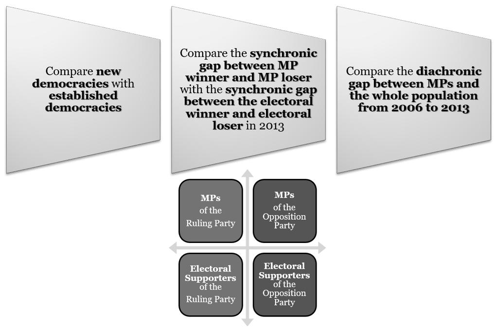 Figure-3 Three Criteria of Comparison The basic claims of this presentation is two-fold.