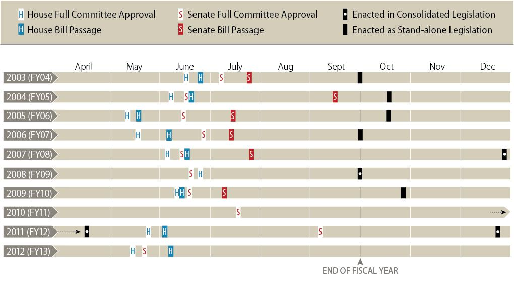 Figure 3. DHS Appropriations Legislative Timing Source: CRS analysis. Notes: Final action on the FY2011 appropriation for DHS did not occur until April 2011.