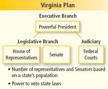 Chapter 25 James Madison proposed his Virginia Plan: A strong federal government with power to tax, regulate commerce, and veto state