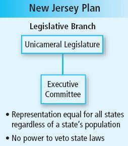 Chapter 25 William Patterson proposed the New Jersey Plan: An executive by committee rather than one leader A unicameral legislature