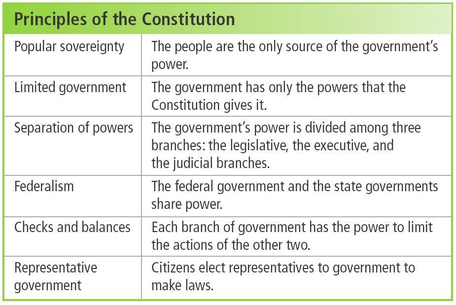 Chapter 25 The Constitution established a